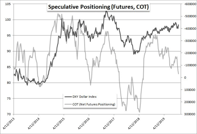 US Dollar Futures From CFTC Report