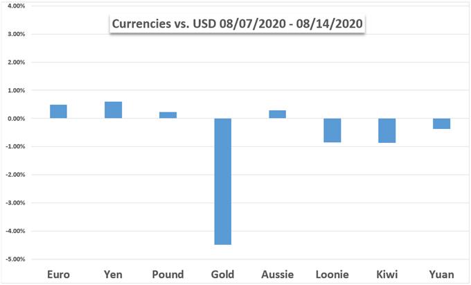 US Dollar, Gold, Euro, Yen, Pound, Aussie, Loonie, Chart