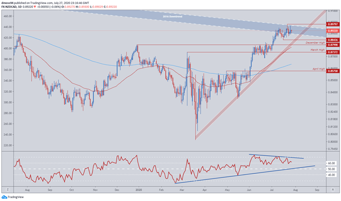 New Zealand Dollar Outlook: NZD/JPY, NZD/CAD, NZD/CHF Levels to Watch