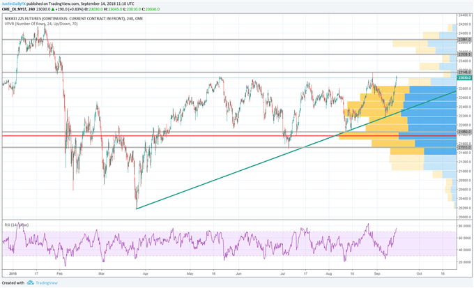 Nikkei 225 Eyes Bullish Breakout, US Equities Point to Fresh Record | Webinar