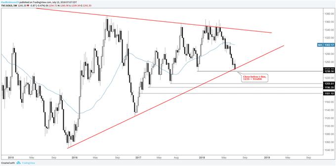 Gold weekly chart, 2015 trend-line in danger of breaking