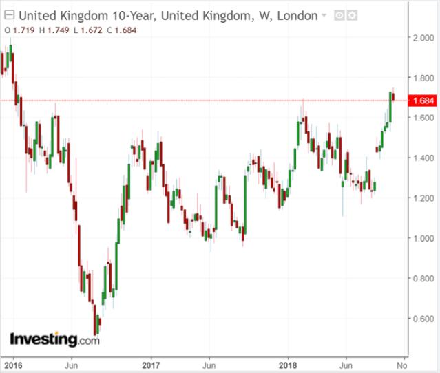 Latest UK 10-Year Gilt yield chart.