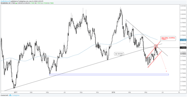 AUD/USD Daily Chart, bear-flag maturing...