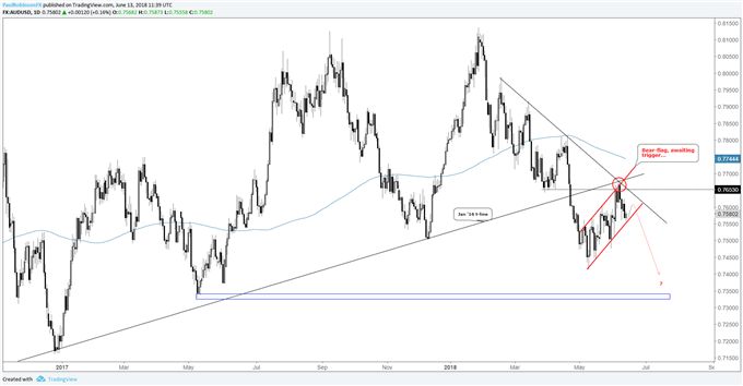AUD/USD Daily Chart, bear-flag maturing...