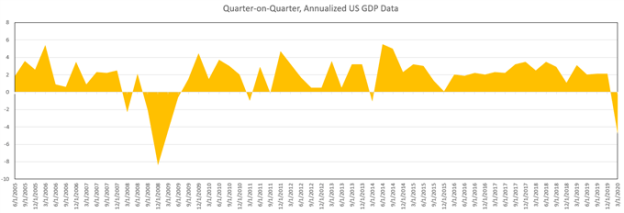 US GDP Data