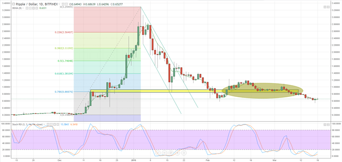 Ripple (XRP) Bounce Back Should be Treated with Caution