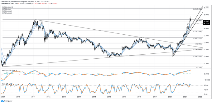 Copper Price Forecast: Pullback from All-Time High Could Extend