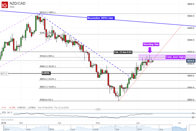 NZD/CAD daily chart with shooting star bearish reversal pattern
