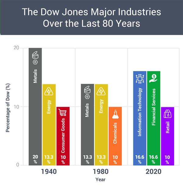 dow jones index history