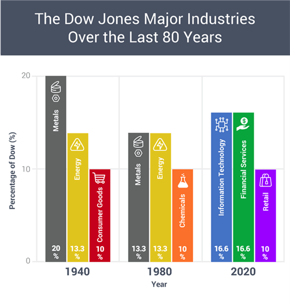 dow jones sector charge