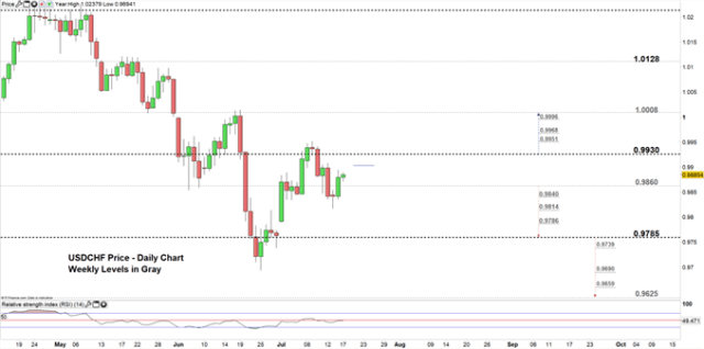 USDCHF price daily chart 17-07-19 Zoomed in
