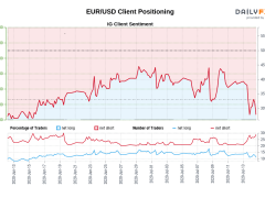 Our data shows traders are now at their least net-long EUR/USD since Jun 15 when EUR/USD traded near 1.13.