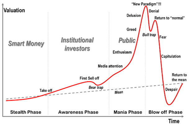 「bitcoin price vs market crash」的圖片搜尋結果
