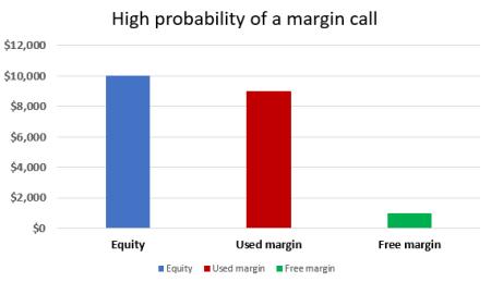 Perhitungan dalam Forex-Rumus Margin Call dan Auto Cut Loss