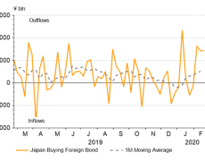 Safe-Haven Battle May See USD/JPY Extend Drop