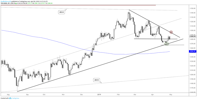 Gold daily chart, diseased trend though support below