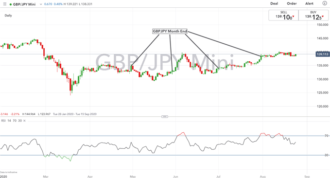 British Pound Latest (GBP) - GBP/USD Rallies Capped, GBP/JPY Holds Range