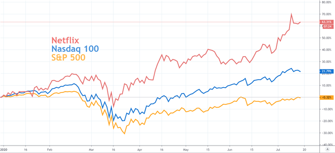 netflix stock price chart with S&P 500 and nasdaq 100