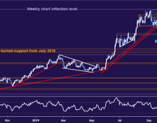Gold Prices Must Break Key Chart Barrier to Resume Uptrend
