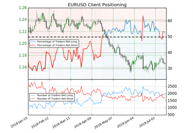 EUR/USD IG Client Sentiment
