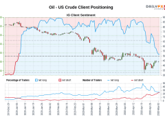 Oil - US Crude IG Client Sentiment: Our data shows traders are now net-short Oil - US Crude for the first time since Jan 06, 2020 when Oil