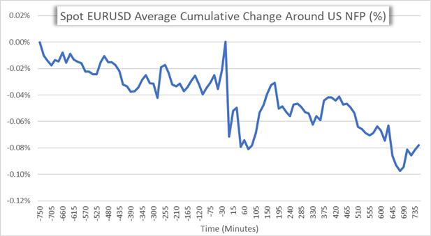 EURUSD price chart average return around US NFP data