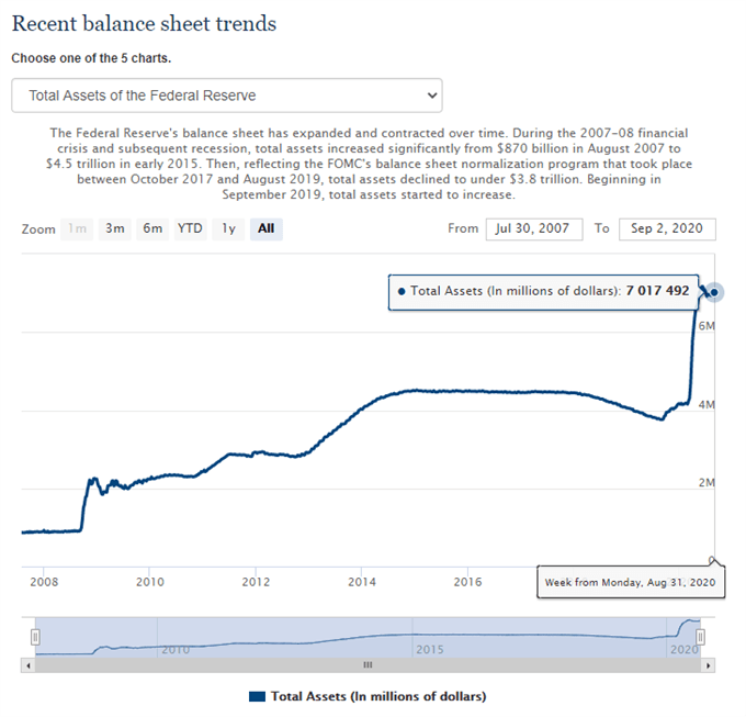 Image of Federal Reserve balance sheet