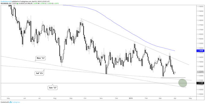 EURUSD And Dollar Index (DXY) Charts Again Nearing Potential Turning Points