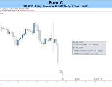Euro Outlook Bearish Amid Renewed Trade Tensions, Debt Risks