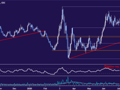 Euro Coiling Up for a Breakout?