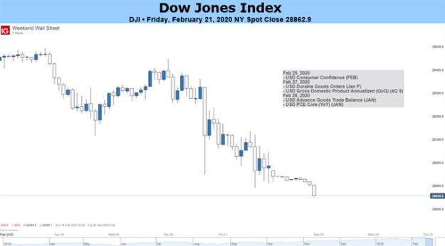 Dow Jones 2-Hour Price Chart