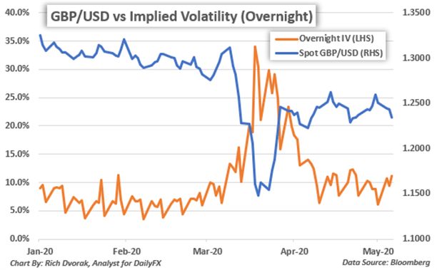 GBPUSD Price Chart Trading Range of Implied US Dollar Currency Volatility