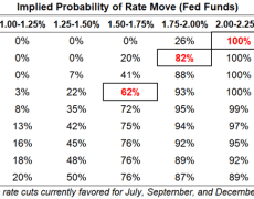 Fed Rate Cuts in 2019; RBA Rate Cut in July; ECB Rate Cut Coming?