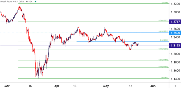 GBPUSD GBP/USD GBP to USD Four Hour Price Chart