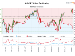 Our data shows traders are now at their least net-long AUD/JPY since Apr 22 when AUD/JPY traded near 68.08.