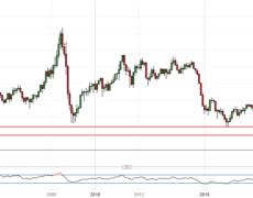 Crude Oil Price War, Coronavirus Fears Put 4-Year Low in Focus