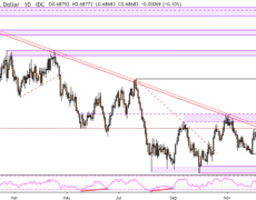 AUD/USD and NZD/USD Rates Soar on the Fed, Powell to Resistance