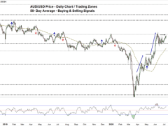 AUD/USD Price May Rally to a One-Year High