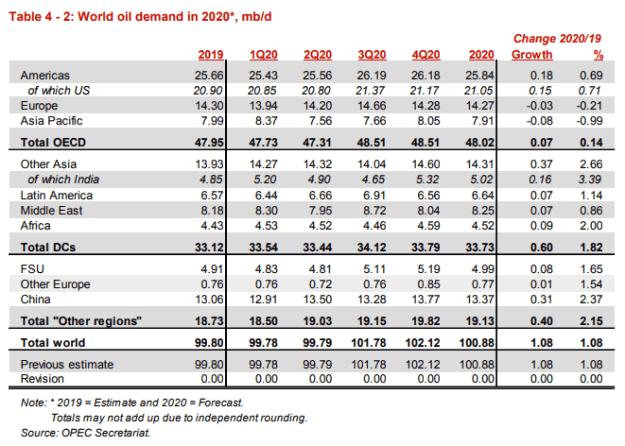 World Oil Demand in 2020