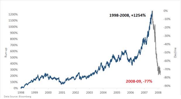 WTI crude oil chart market bubble 2000s