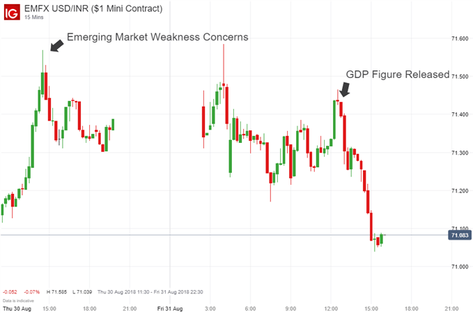 Brazilian Real and Indian Rupee Stall Decline After GDP Figure Release