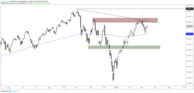 Dow daily chart, relative weakness