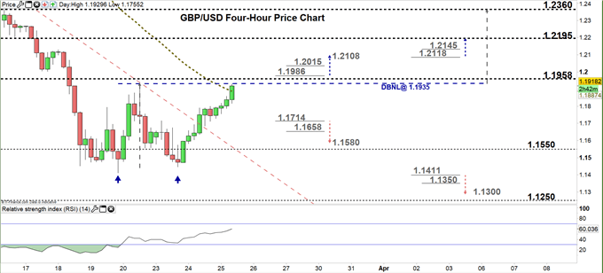 GBPUSD four hour price chart 25-03-20