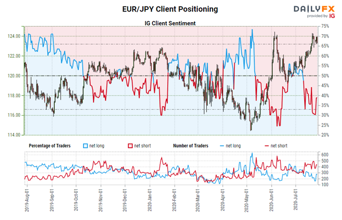 Euro Forecast: Exhaustion Arrives as Rallies Reach Resistance - Key Levels for EUR/JPY & EUR/USD