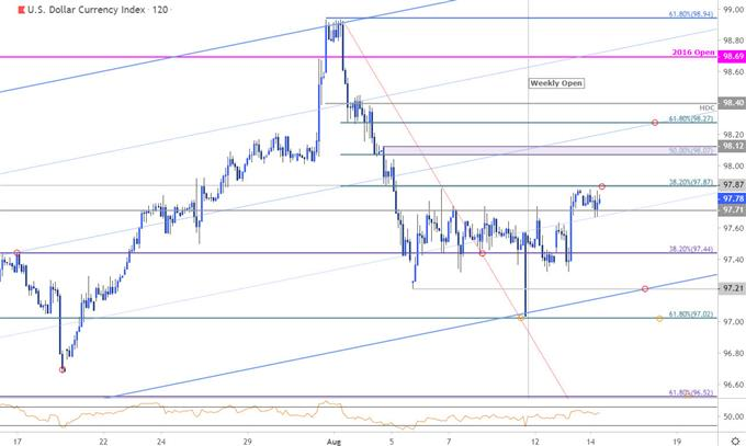 US Dollar Index Price Chart - DXY 120min - USD Technical Outlook
