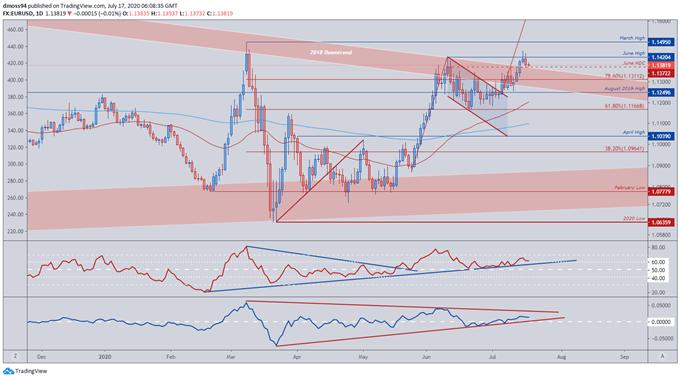 EUR/USD Eyes Fresh Highs After Break of Bullish Chart Pattern