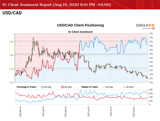Image of IG Client Sentiment for USD/CAD rates