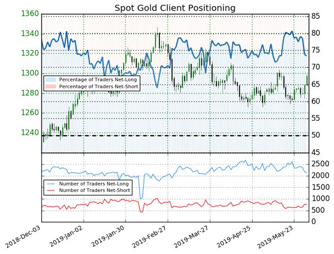 igcs, ig customer perspective index, igcs gold, bullion cost chart, bullion cost forecast, bullion cost technical analysis