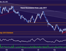 NZ Dollar Surge Belies Downtrend