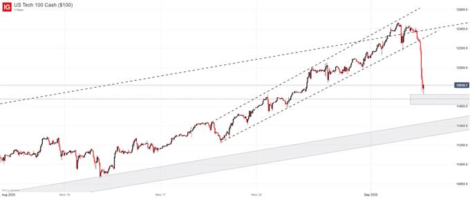 Nasdaq 100, Dow Jones, S&P 500 Forecasts: Tech Stocks Falter, Lead Selloff